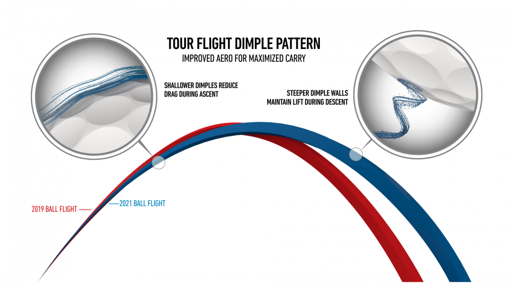 Tour Flight Dimple Pattern Still