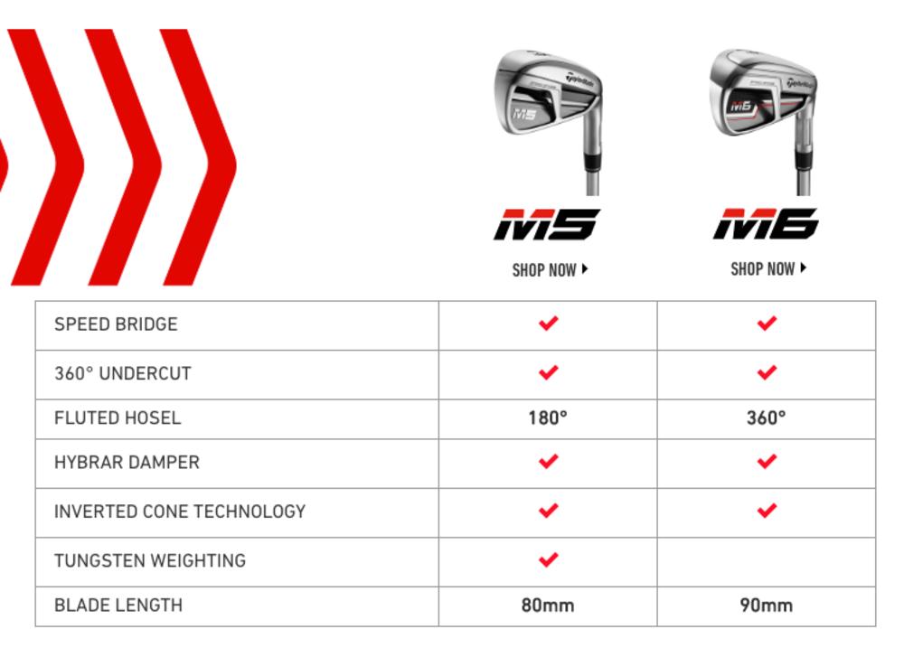 M5 m6 iron comparison