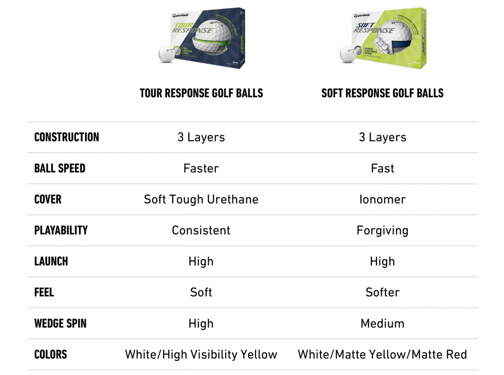 Tour Soft Comparison